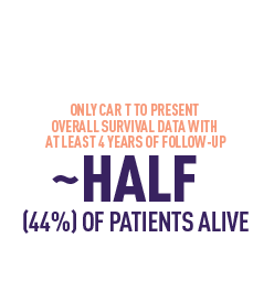~Half of patients alive at 4 years (44%).