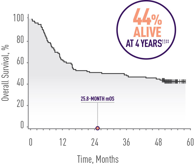 ZUMA-1 overall survival KM curve: 44% alive at 4 years.